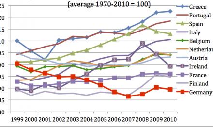 EMU, Eurooppa ja maksutaseongelma(t) – plus ça change