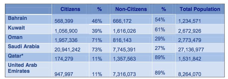GCC-maiden demografisia lukuja vuoden 2010 tiedoilla. Lähde: N.Lori / IFRI