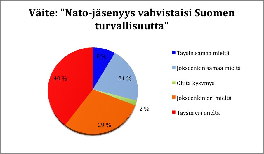 Ylen vaalikoneen mukaan suurin osa eurovaaliehdokkaista ei usko Nato-jäsenyyden lisäävän Suomen turvallisuutta