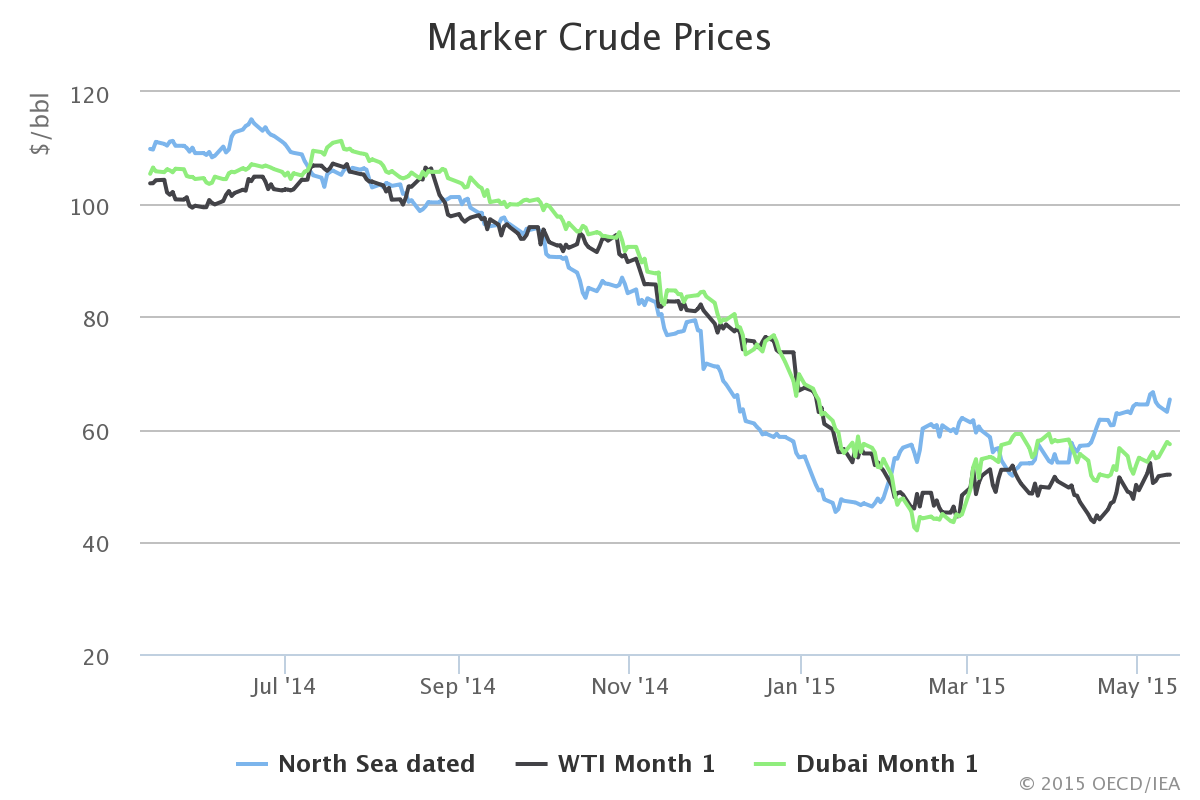 EIA - Marker Crude Prices