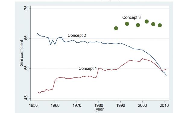 Köyhyyden poistaminen ei vähennä taloudellista eriarvoisuutta