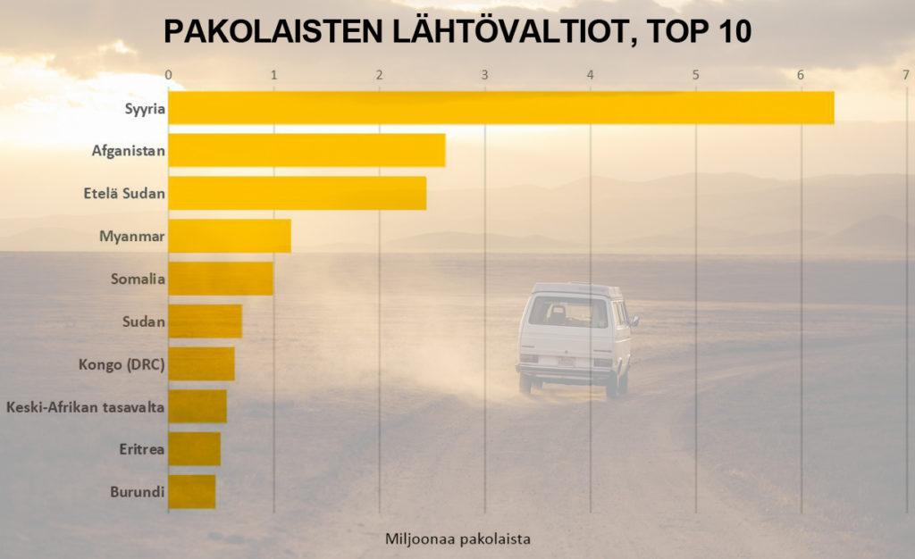 Pakolaisten lähtövaltiot, top 10 (tilasto)