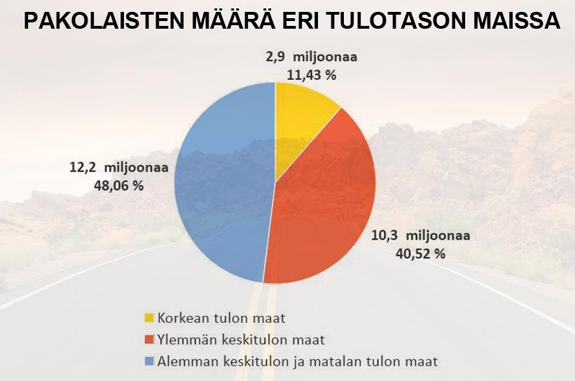 Pakolaisten määrä eri tulotason maissa (tilasto)