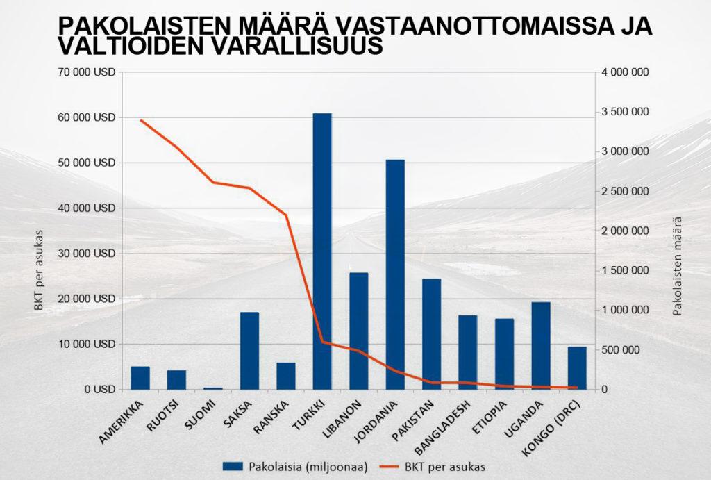 Pakolaisten määrä vastaanottomaissa ja valtioiden varallisuus (tilasto)